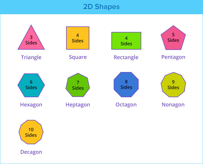 2D Shapes List
